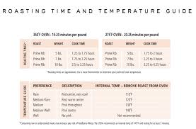 Roast Beef Temperature Chart How To Cook A Prime Rib Play Free Cooking Restaurant Games