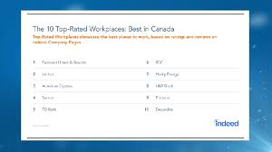 Top Rated Job Sites Top Rated Workplaces In Canada Survey Chch