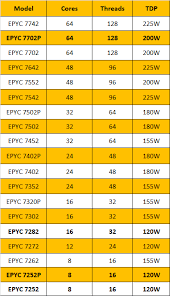 Amd Processors Chart Amds Entire Epyc Rome Product Stack Just Leaked Extremetech