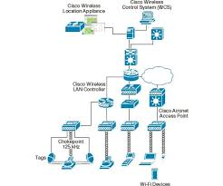 similiar cisco wireless diagram keywords harvard mba isabelle guis leads the cisco location solution marketing