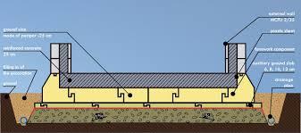 simplified diagram of a ground slab built using izodom 2000 polska ponents