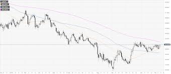 Ltc Eur Chart Eur Jpy Price Analysis Euro Challenging December Highs