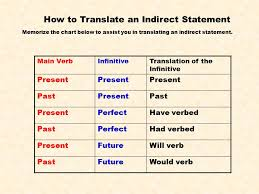 Latin Infinitives Chart 60 Valid Infinitive Chart