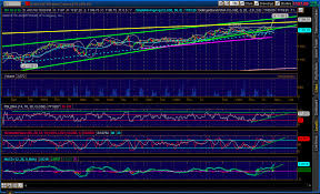 Shankys Technical Analysis And Market Commentary When Is