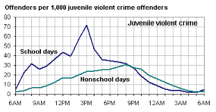 Juvenile Arrest Chart By Time Of Day Google Search D