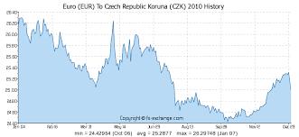 Euro Eur To Czech Republic Koruna Czk History Foreign