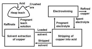 Copper Refining Flow Chart Simplified Flow Chart Of The Heap Leach Solvent Extraction