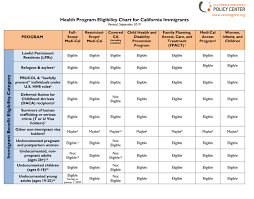 Covered California Income Chart 2017 Resources Archive California Immigrant Policy Center