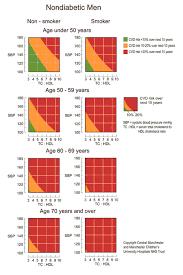 Total Cholesterol Chart Cardiovascular Disease Risk Chart Hypertension