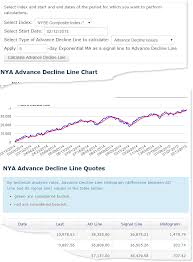 Advance Decline Line Chart 2015 Advance Decline Line Stock Charts Analysis Com