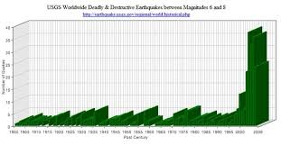 I Nomad Disturbing Chart Of The Increasing Frequency Of