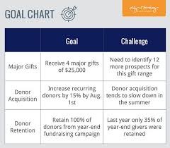 Gift Chart Template Fundraising Plan Template Aly Sterling Philanthropy