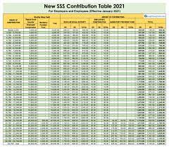 2021 sss contribution desk for workers