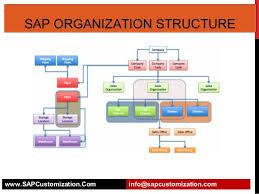 Sap Sd Organizational Structure Flow Chart Sap Organization Structure