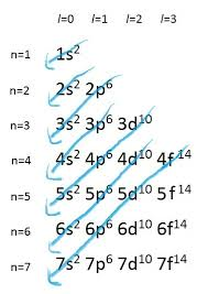 Electron Configuration Chemistry Libretexts