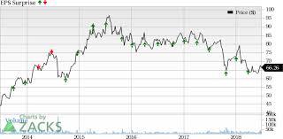 Walgreens Stock Quote Classy Walgreens Boots WBA Tops Q48 Earnings Revenues Estimates Nasdaq