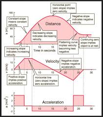 for more information on the graphs below read lesson 4 on the 1d kinematics tutorials on the physics classroom