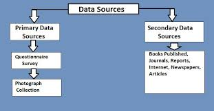 Flow Chart Of Primary And Secondary Data Sources Of Data Collection Primary Secondary Studiousguy