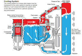 Coolant Flow Chart Hyundai Engine Coolant Flow Diagram Get Rid Of Wiring