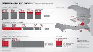 Visual Overview Of The Situation In Haiti Infographic