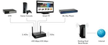 netgear n900 universal 4 port smart tv video and gaming wi fi click here to enlarge