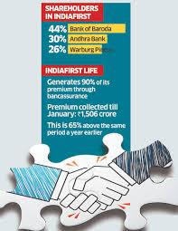 Andhra Bank Cigna Ttk Health Insurance Plans Andhrabank