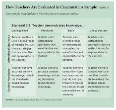 Evaluating Teacher Effectiveness Education Next