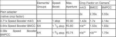 Speed Boosting Chart Blackmagic 2 5k Pocket Effectively Become Super 35mm