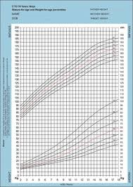 Boys Centile Chart Competent Male Baby Weight Chart Pediatric Growth Chart