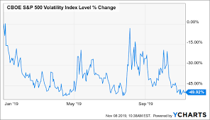 Vxx Record Bearish Bets On Vix Futures Create Opportunity