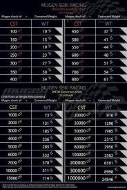 Shock Oil Comparison Chart Mugen Mbx7r Page 170 R C Tech Forums