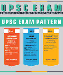 upsc exam preparation prepare yourself before preparing for the personality test interview round upsc exam pattern