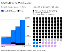 Pop Star Who Sings Love Songs Like Its 2014 Tops Chinas