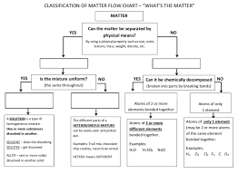 Classifying Matter Diagram Quizlet