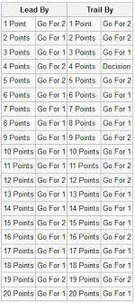 2 Point Conversion Chart B Bo Knows 12_10_22