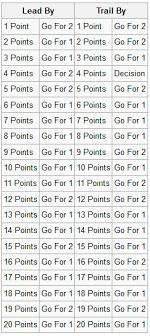 Football 2 Point Conversion Chart B Bo Knows 12_10_22