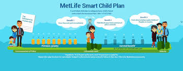 term insurance plan regular monthly income plan tax benefits source child investment plan