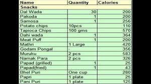 18 Particular Calorie Chart Bangladesh