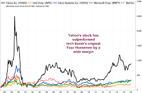 Yahoo Stock Chart Dont Cry For Yahoo Its Stock Has Lapped The Tech Sector