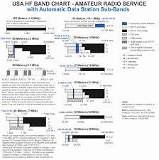 Ham Radio Bandwidth Chart Ham Frequency Band Chart Www Bedowntowndaytona Com