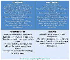Business Plan Template Good Restaurant Swot Analysis Sample ...