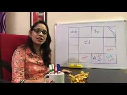 How To Read Navamsa Chart In Telugu About D1 Chart 1st Divisional Chart Ms Astrology Learn
