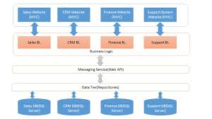 What Is Website Architecture Design System Architecture Design In Net Application Stack Overflow