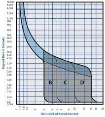 Ul Classified Circuit Breaker Replacement Chart Understanding Trip Curves C3controls