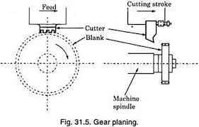 Spur Gear Cutter Selection Chart Top 5 Methods For Machining Gears Machine Tools