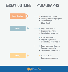 proper essay structure google docs tips you not have known  proper essay structure analytical essay writing topics outline essaypro