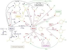 best organic images maps organic and cards organic chemistry reactions chart <b>organic chemistry reactions< b> flow <b>chart< b> <b>organic chemistry< b>