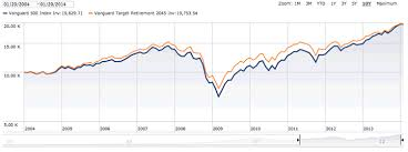 Vanguard 500 Index Fund Chart Another Reason Why Vanguard Target Retirement Funds Are