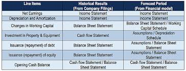 Cash Flow Statement - How A Statement Of Cash Flows Works