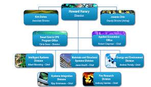 Applied Materials Organization Chart El Organization Nist